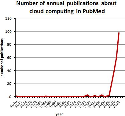 Since 1970 the annual publications about cloud computing have drastically increased