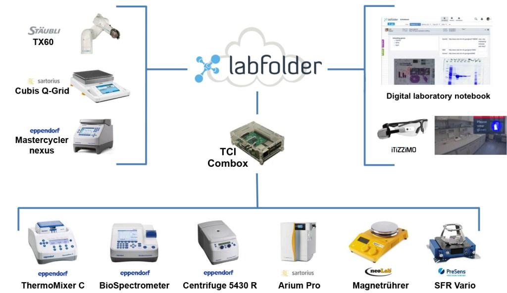 labfolder device integration at smartLAB