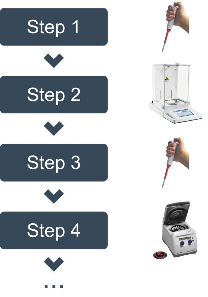 laboratory protocols involve manual and automatized steps