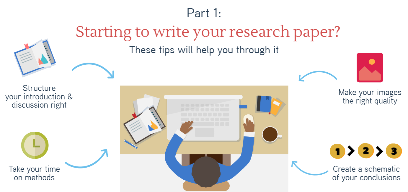 write your research paper