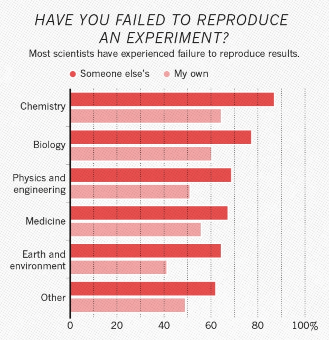 Graph of the percentage of scientists who failed to reproduce data