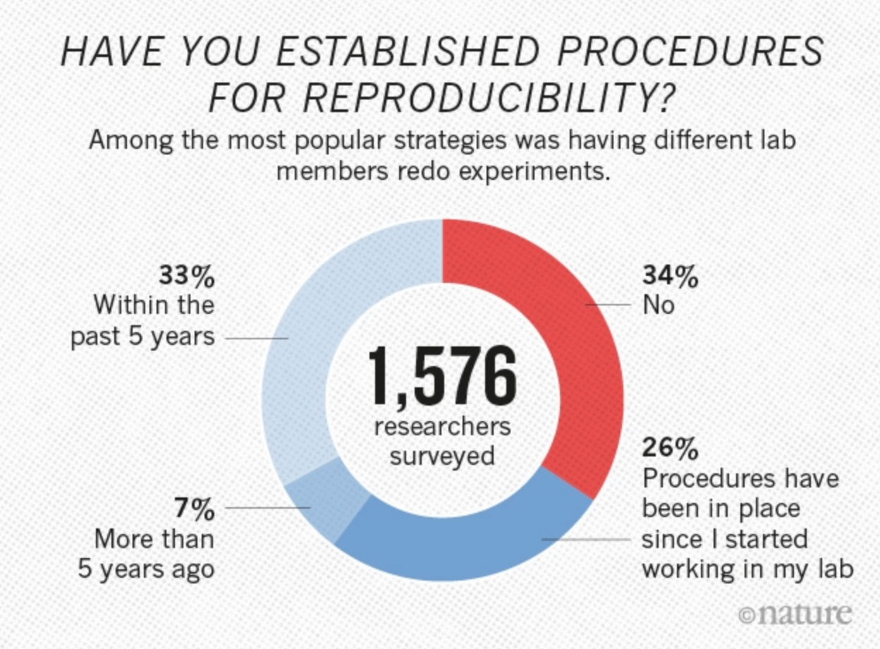 Graph of the proportion of scientists who established reproducibility procedures