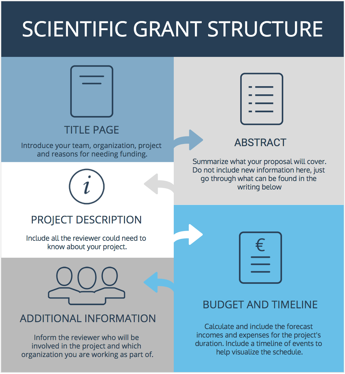 Infographic: Scientific grant structure