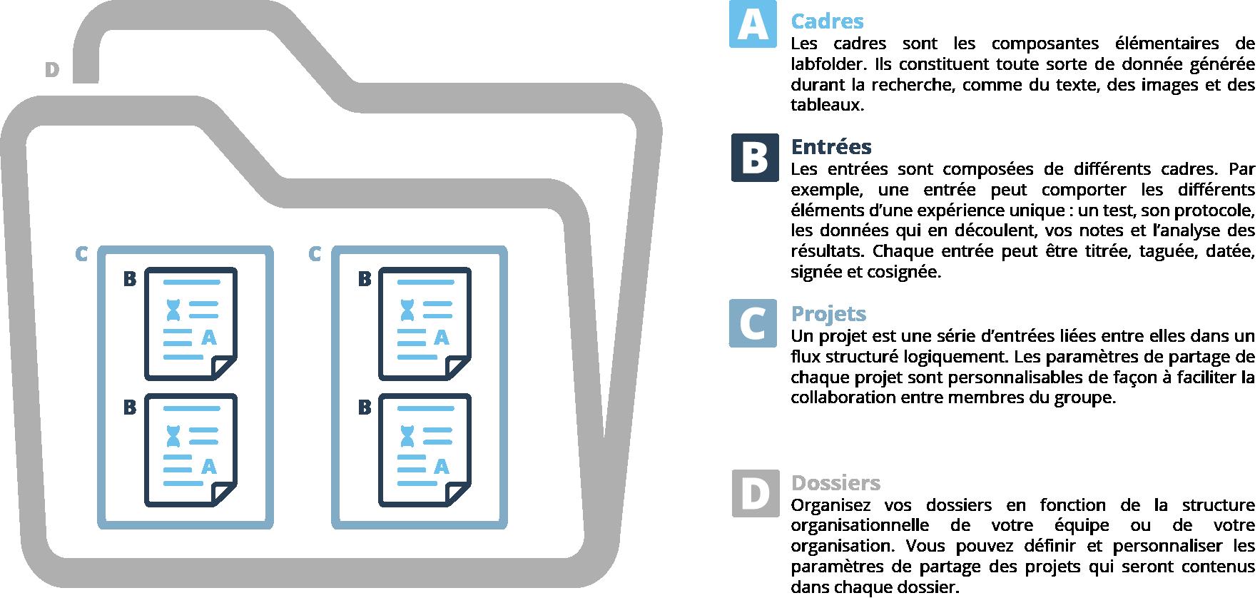 labfolder hierarchy